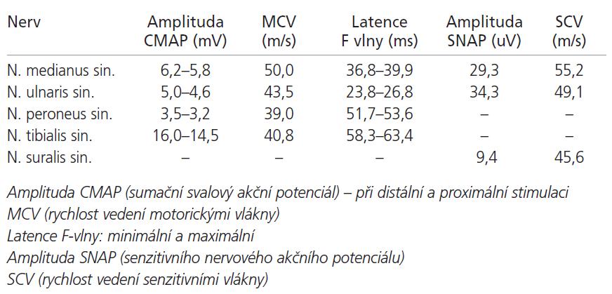 Motorická a senzitivní neurografie.