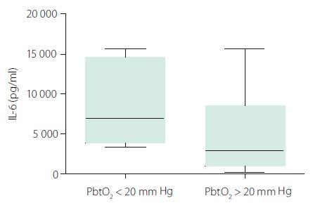 Likvorové hladiny IL-6 podle parciálního tlaku kyslíku v mozku (PbtO<sub>2</sub>).