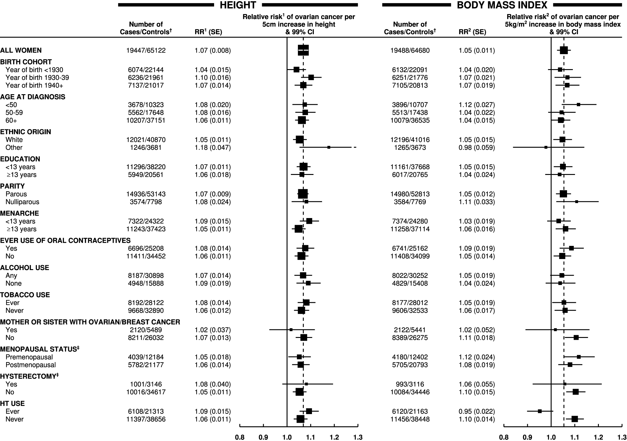 Relative risk of ovarian cancer in relation to height and BMI in various subgroups of women.