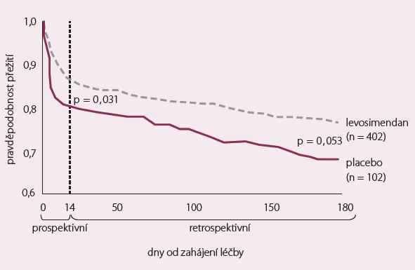 RUSSLAN – celková mortalita.