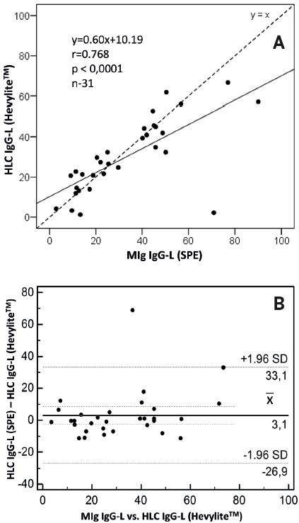 A – korelační bodový graf zobrazuje přítomnost silné pozitivní korelace mezi hladinami monoklonálního imunoglobulinu typu IgG-L (SPE) vs. HLC IgG-L (Hevylite™). V 52 % jsou hodnoty HLC IgG-L vyšší, v 48 % nižší. B – Blandův-Altmannův graf prokazuje, že mezi hodnotami monoklonálního imunoglobulinu typu IgG-L (SPE) vs. HLC IgG-L (Hevylite™) je přítomen systematický rozdíl