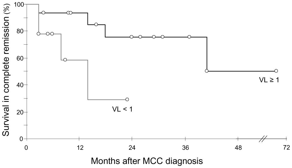 Kaplan Meier analysis of survival in complete remission relative to primary tumour MCPyV load.