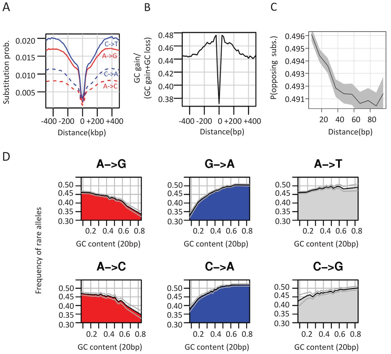 Non-neutral evolutionary dynamics around CEs.