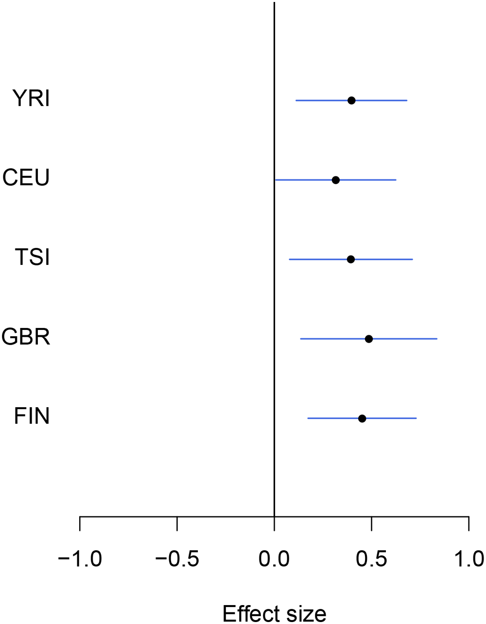 An example of modest yet consistent eQTL signals across population groups.