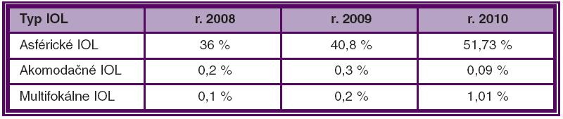 Počet (v %) používaných IOL v SR v jednotlivých rokoch