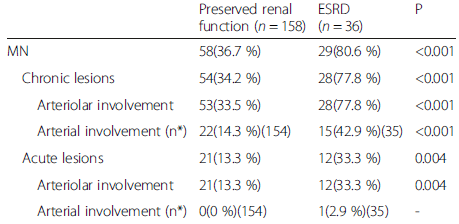 MN lesions and renal outcomes for patients with preserved renal function vs. ESRD