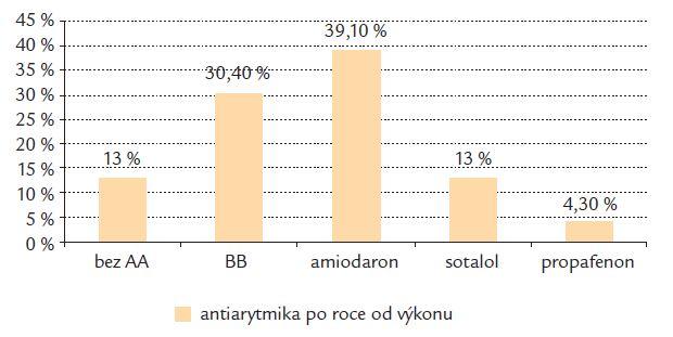 Antiarytmická léčba u pacientů se sinusovým rytmem po 12 měsících sledování.