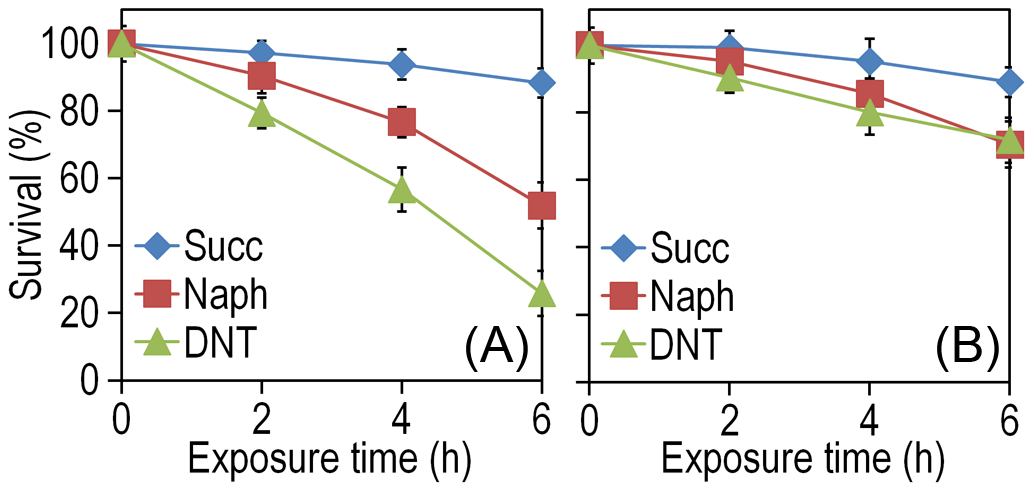Effect of DNT and naphthalene addition on <i>Burkholderia</i> sp. DNT viability.