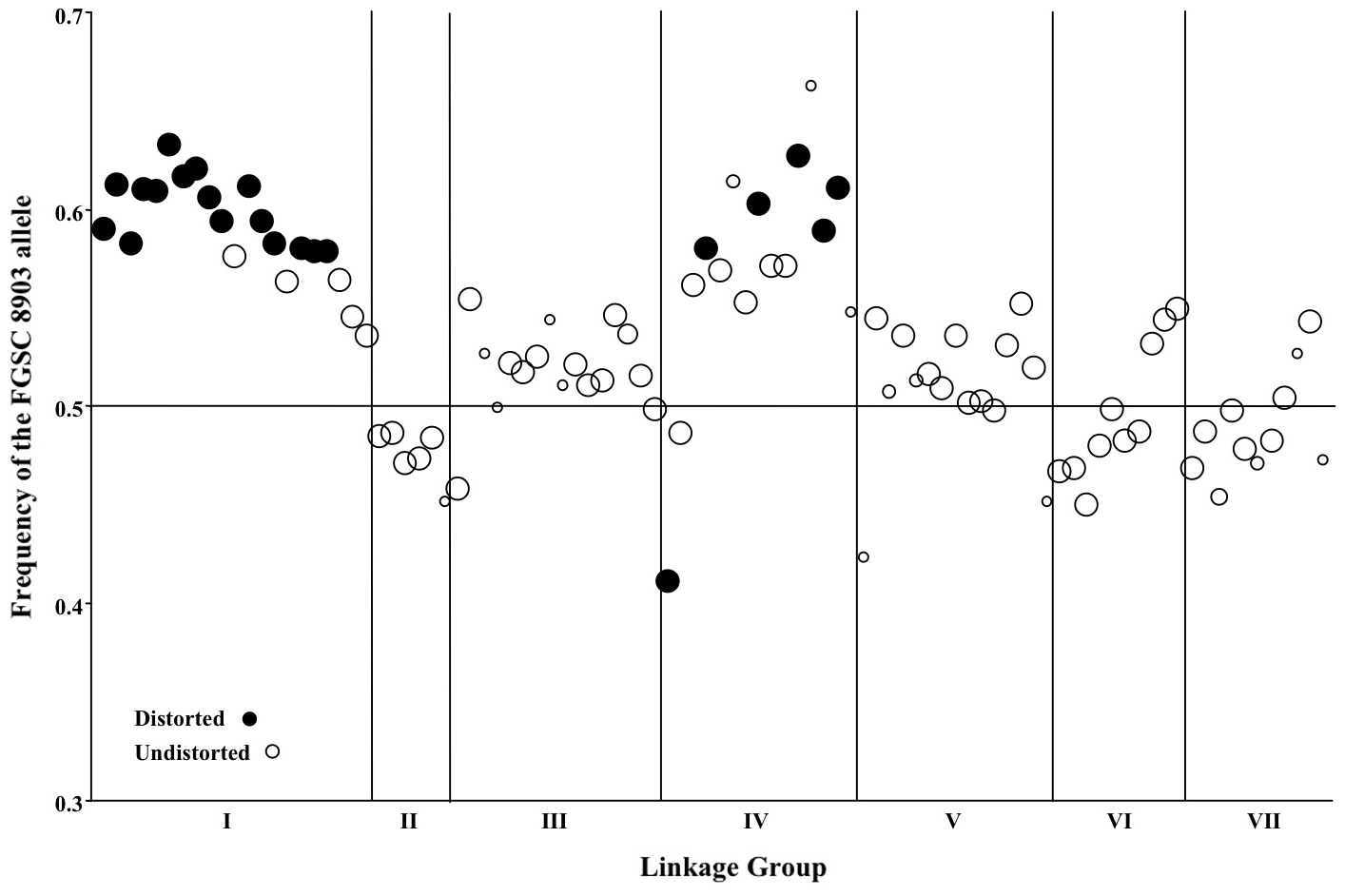 Segregation of mapped markers in the <i>N. crassa</i> NcA × NcC mapping population.