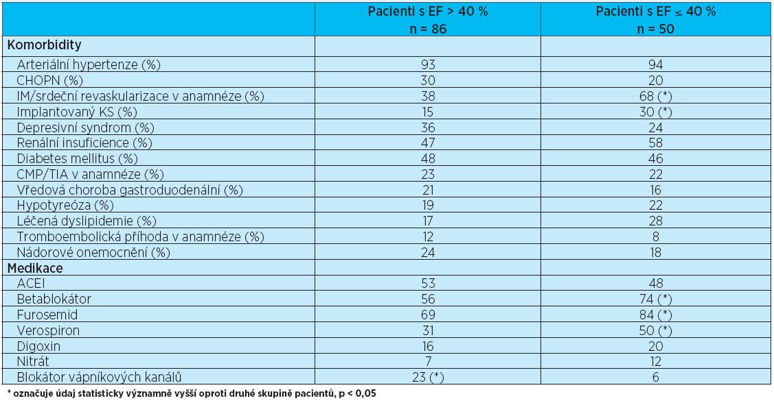 Porovnání výskytu přidružených onemocnění a užívané medikace mezi skupinou pacientů s EF > 40 % a EF ≤ 40 %