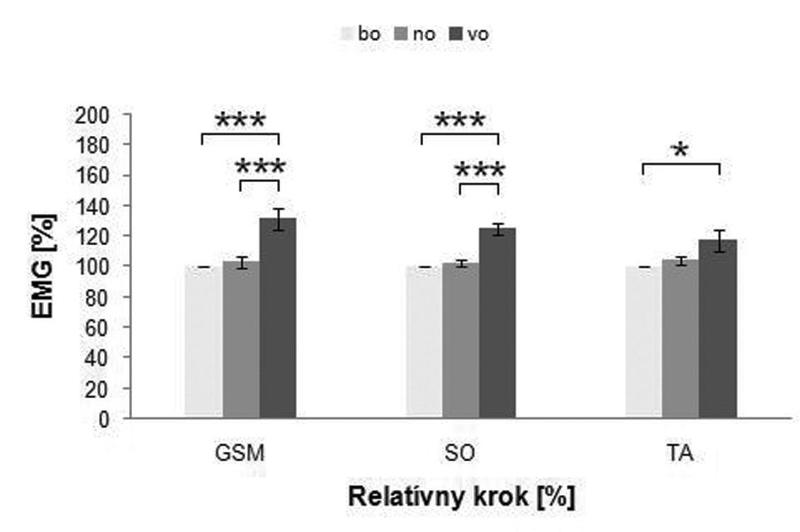 Grafické znázornenie EMG hodnôt pozorovaných svalov m. gastrocnemius medialis (GSM), m. soleus (SO) a m. tibialis anterior (TA) v troch situáciách: bo - naboso, no - nízky, vo - vysoký podpätok, na relatívny krok. Hodnoty sú uvádzané ako priemer ± SEM. * p<0,05; ** p<0,01; *** p<0,001.