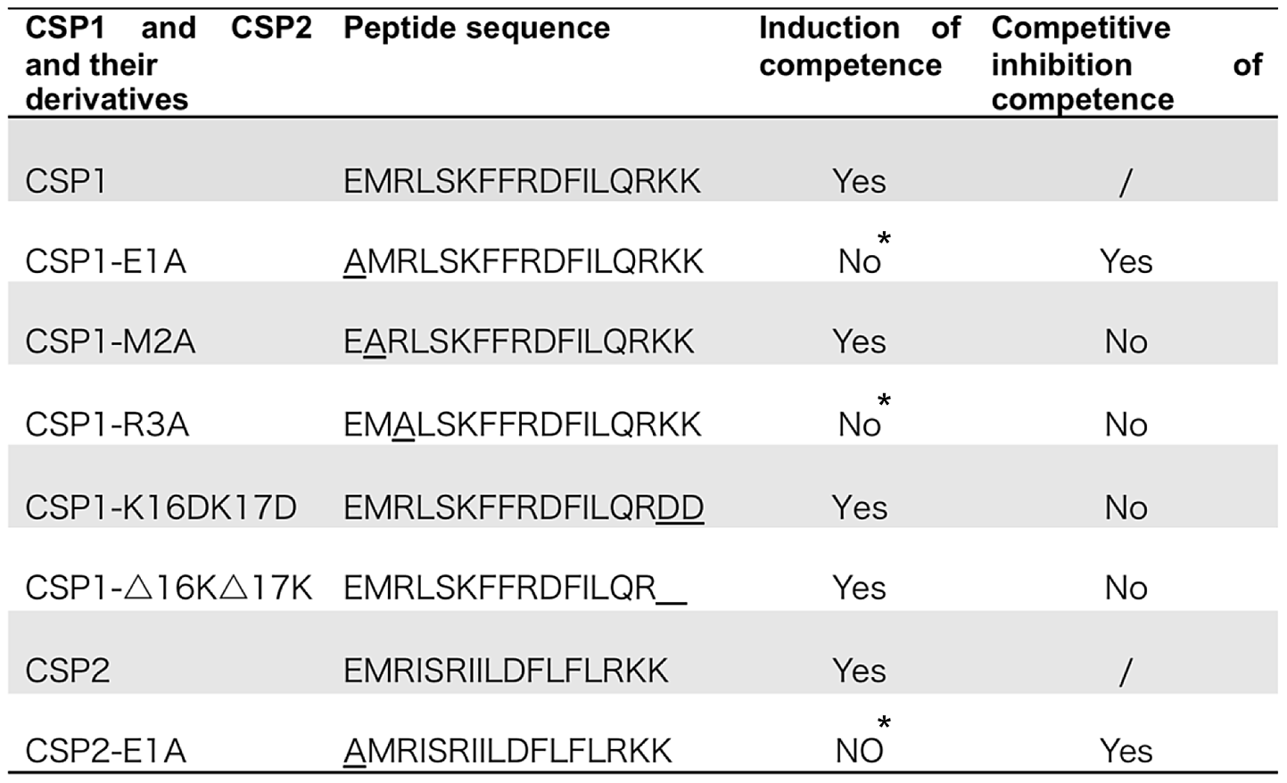 Amino acid sequences of CSP1 and CSP2, and their analogues.