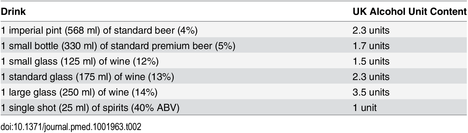 UK alcohol unit content of popular drinks (1 unit = 8 g [10 ml] of pure alcohol).