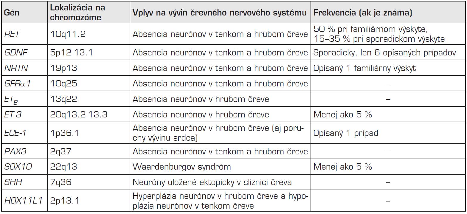 Príklady génov zapojených do vývinu črevného nervového systému (podľa [1, 5, 13, 53]).