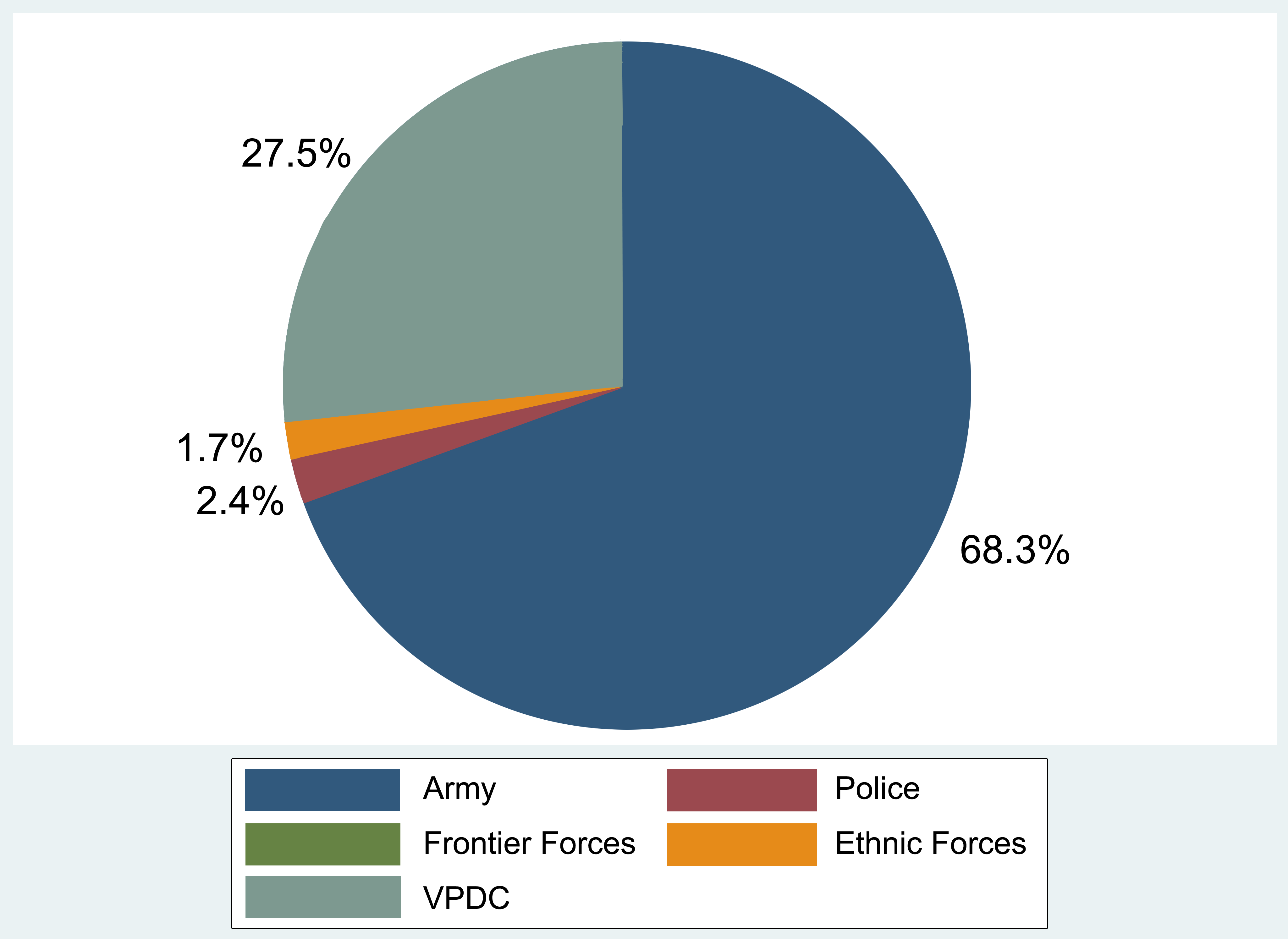 Proportion of reported crimes against humanity, by alleged perpetrator.