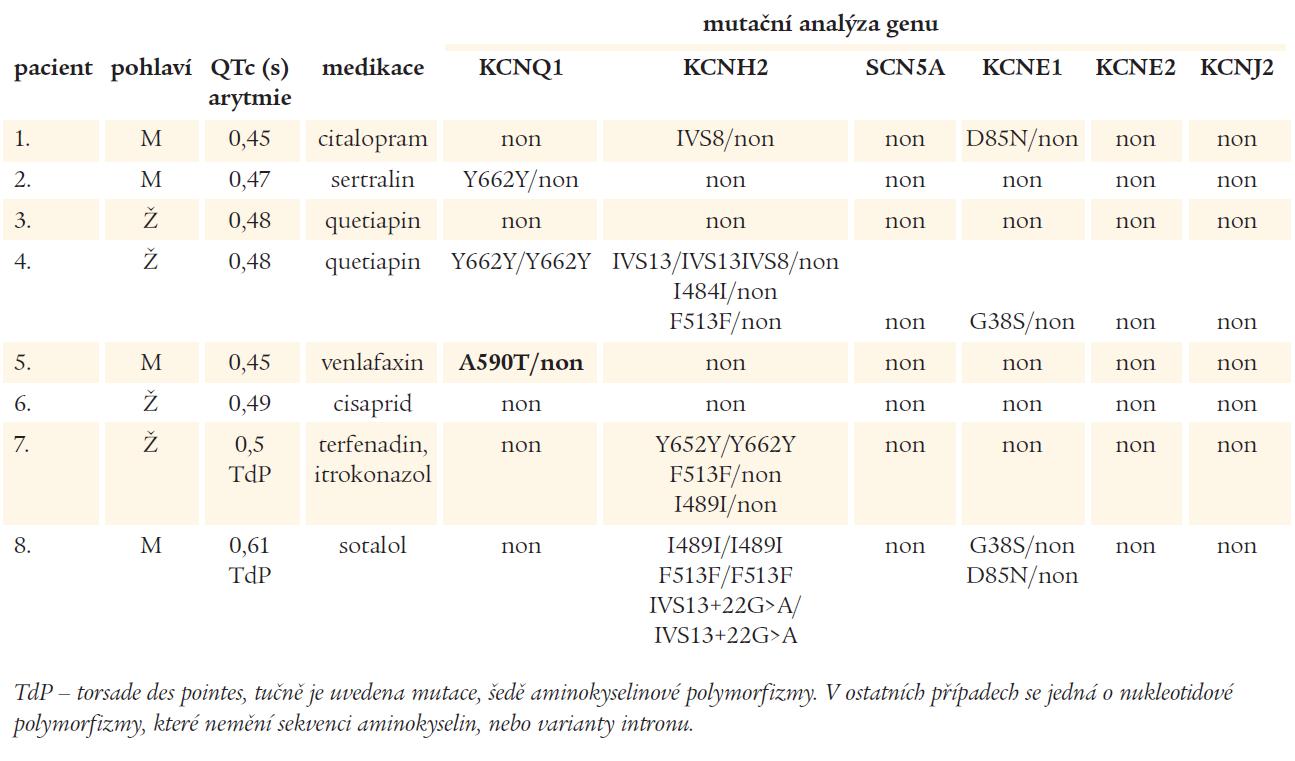 Charakteristika vyšetřených jedinců a výsledky mutační analýzy.