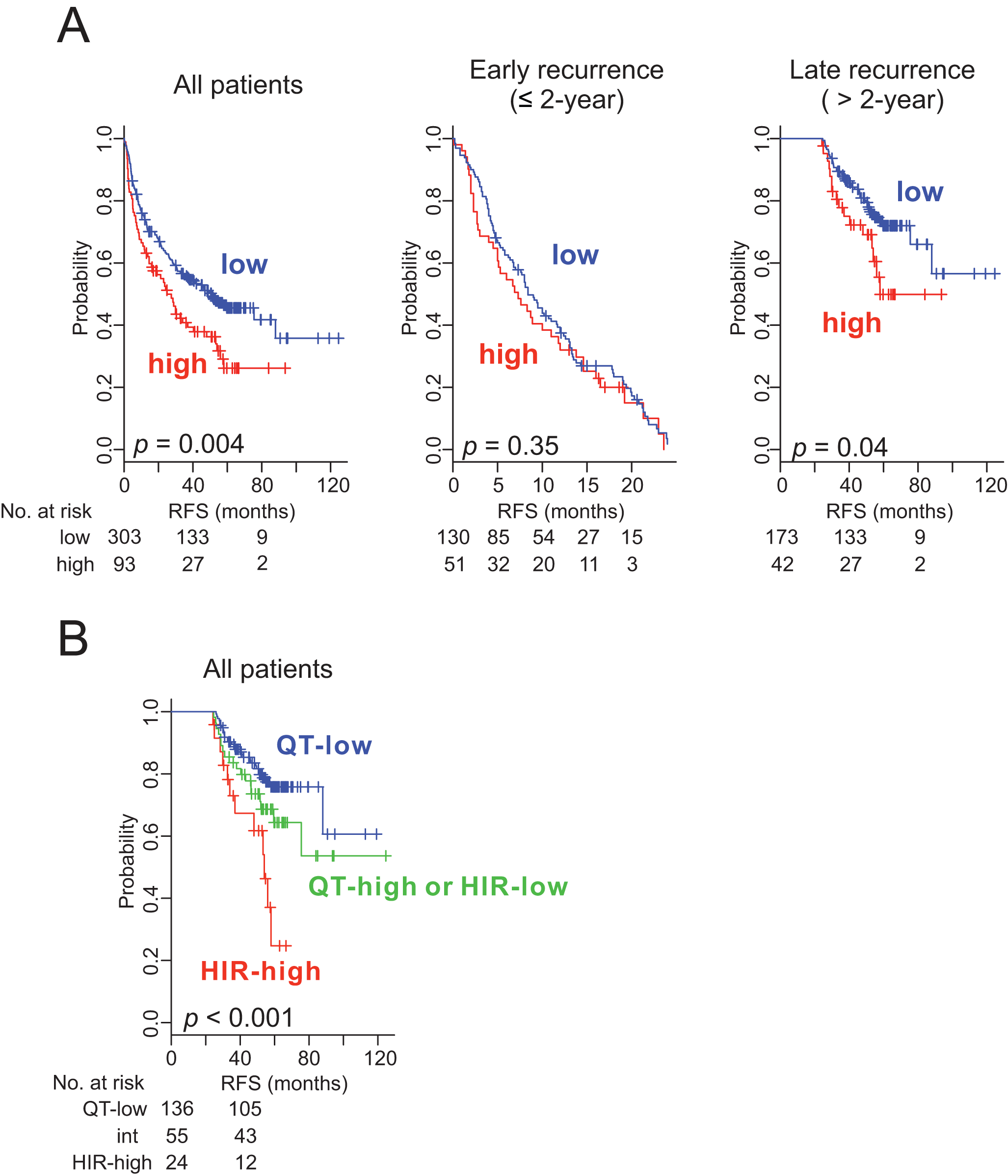 Kaplan–Meier survival plots of recurrence free survival of patients with HCC stratified by the Broad signature.
