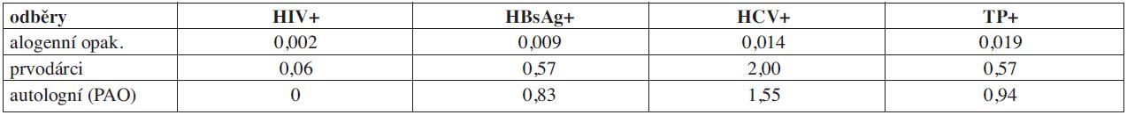 Záchyt pozitivit v povinných mikrobiologických testech u dárců krve a krevních složek v roce 2009.