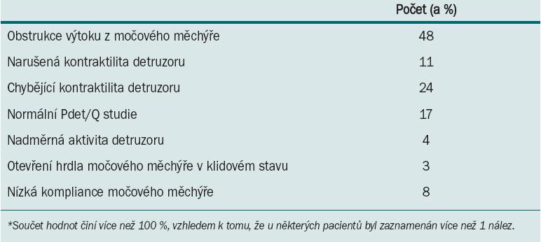 Diagnóza stanovená na základě urodynamického vyšetření*.