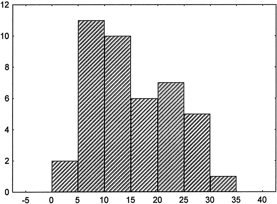 Histogram přežití operovaných v měsících Graph 2. Histogram showing the patients' survival rates (in months)