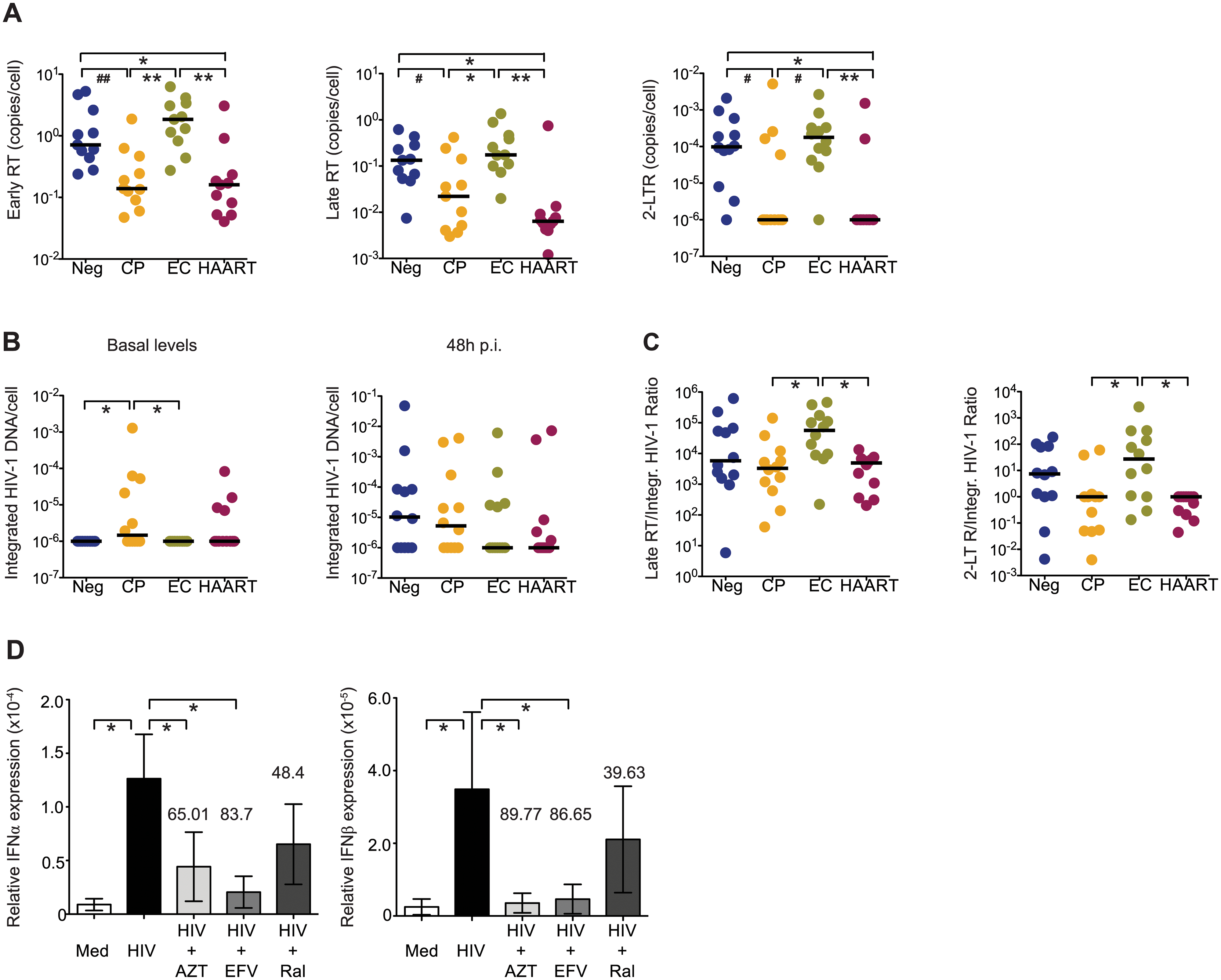 HIV-1 replication patterns in cDCs from EC.