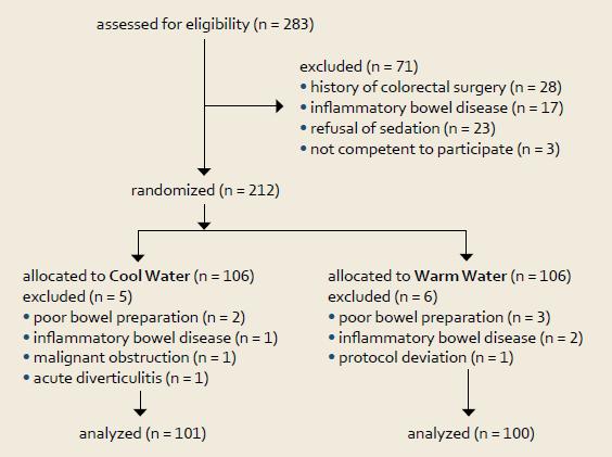 Tok pacientů ve studii. Fig. 1. Study flow diagram.