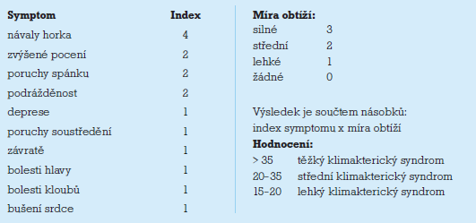 Kuppermanův index.