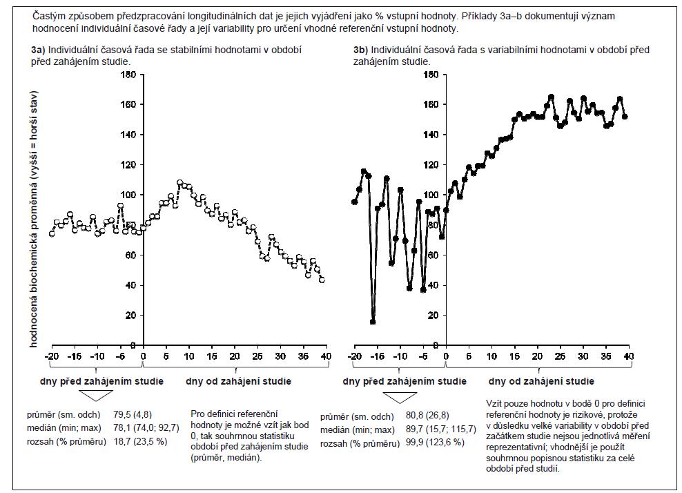 Příklad 3. Longitudinální data – význam hodnot naměřených před zahájením studie.