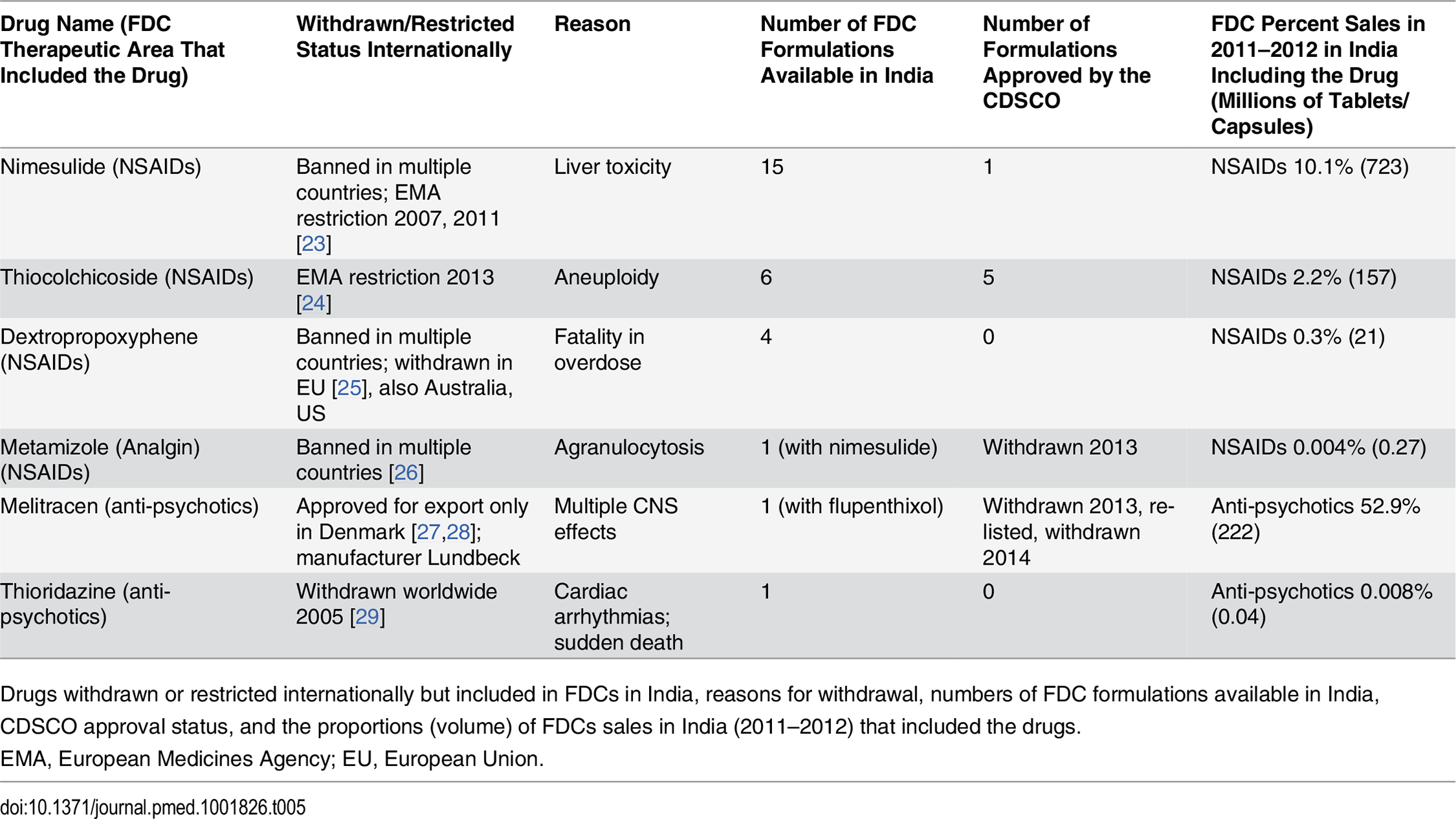 Drugs withdrawn or restricted internationally that were included in FDC formulations marketed in India.
