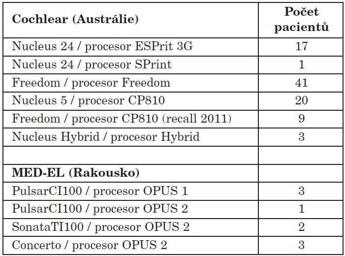 Počty pacientů s daným typem implantátu a zvukovým procesorem (leden 2005 - červen 2012), N=100.