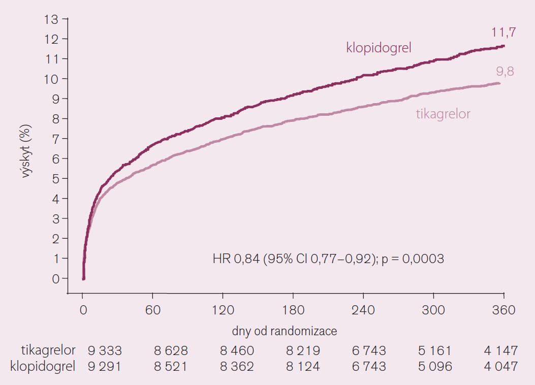 Studie PLATO – ovlivnění primárního cíle – úmrtí, infarktu myokardu a cévní mozkové příhody – čas do první příhody.