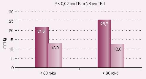 Pokles TK – skupina B – losartan vsedě.