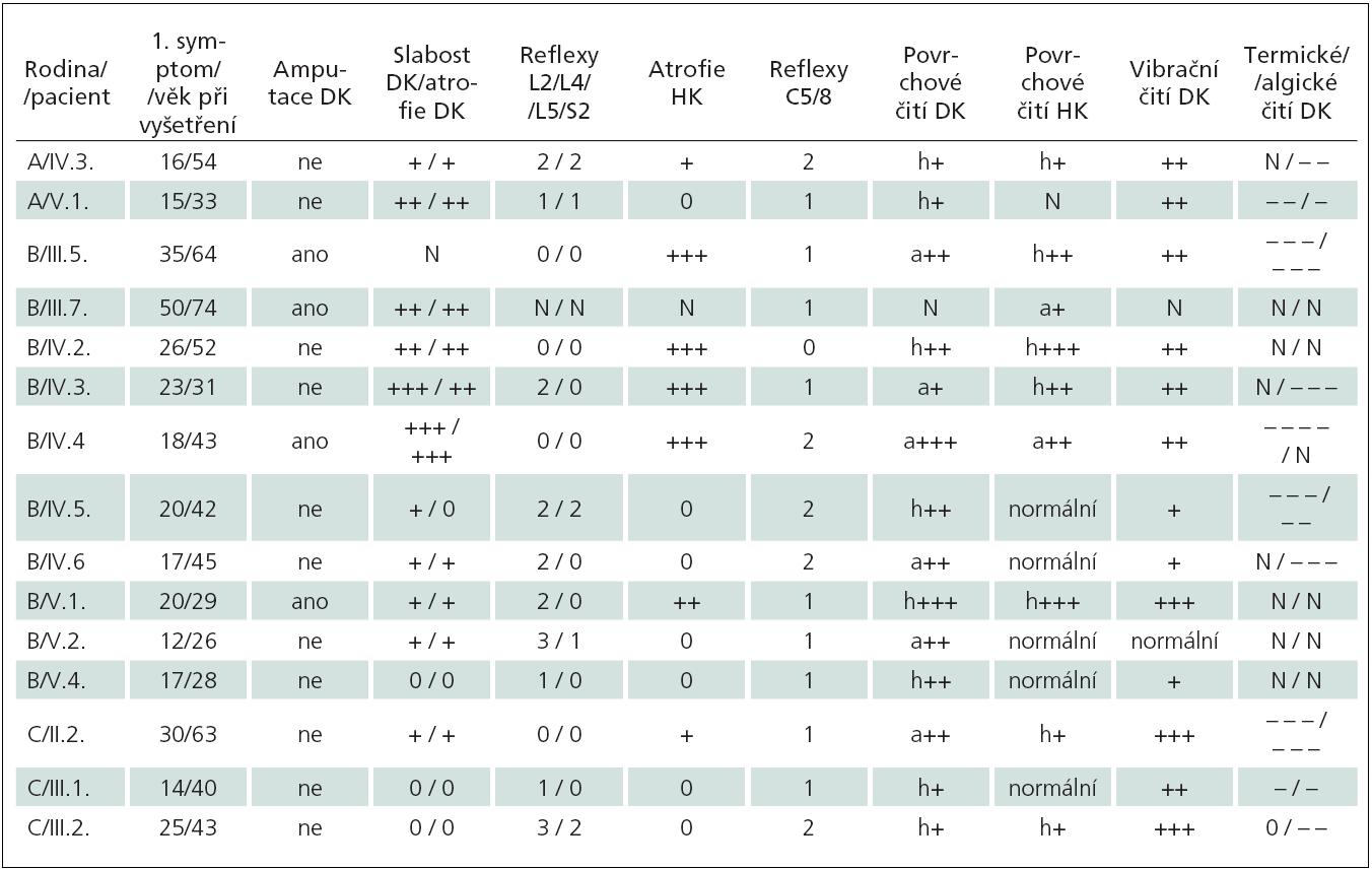Přehled klinických nálezů u pacientů s dědičnou senzitivní neuropatií.