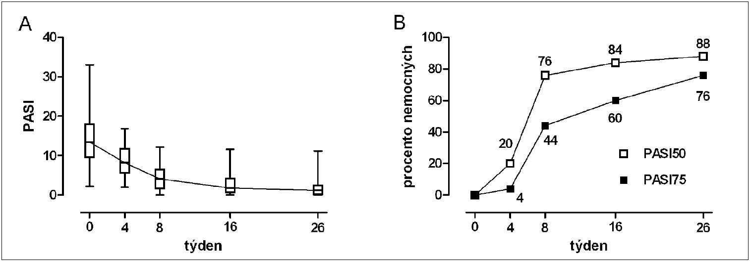 A) Skóre PASI v průběhu prvních 26 týdnů individualizované léčby perorálním metotrexátem (mediány, 25.–75. percentil, rozsahy); byl pozorován statisticky významný pokles PASI (p < 0,001, Friedmanův test).  b) Procenta nemocných, u kterých bylo dosaženo PASI50 a PASI75.