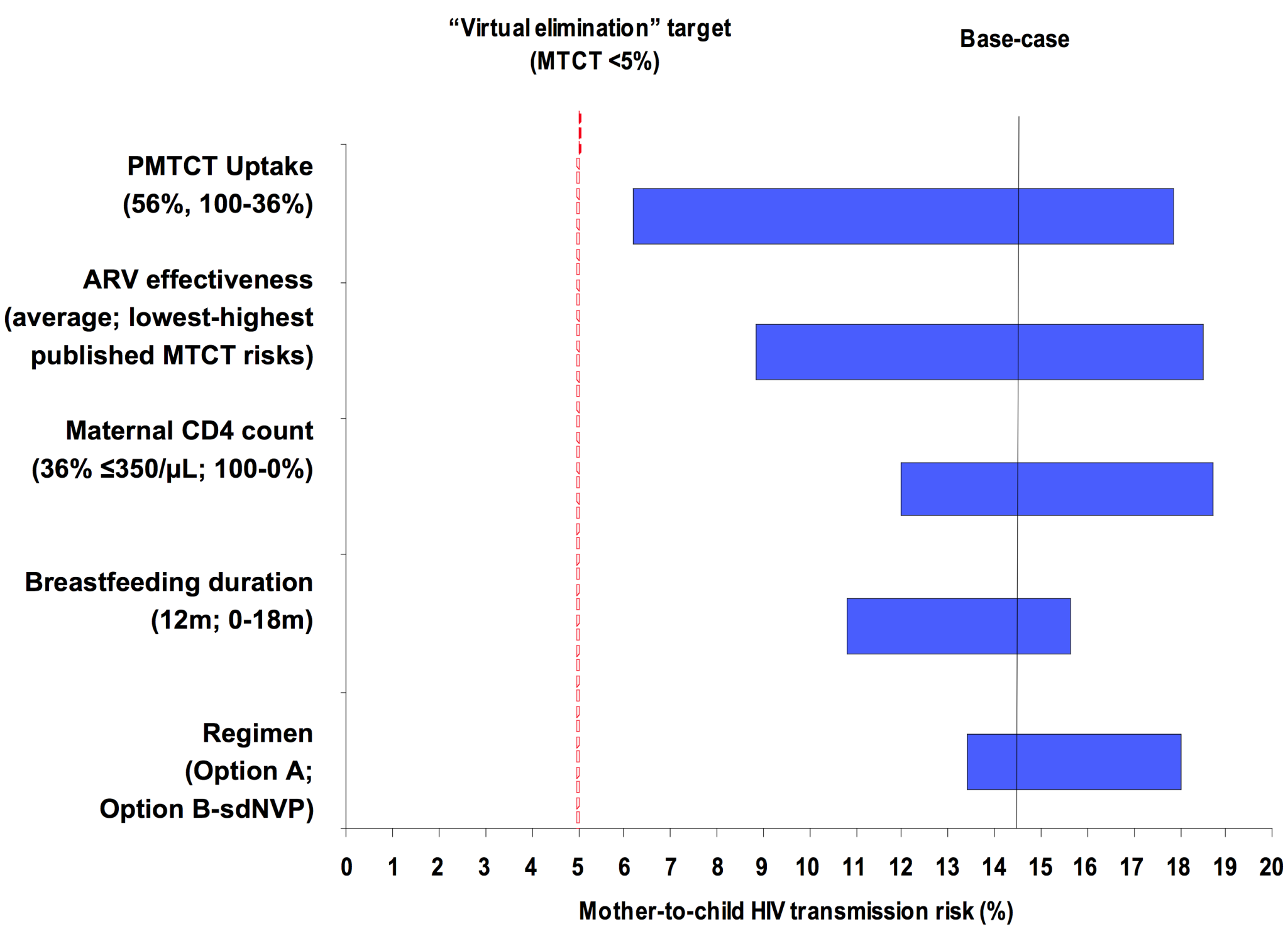 Key parameters determining MTCT risk.