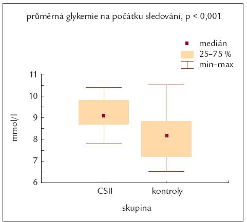 Porovnání průměrné glykemie na začátku sledování mezi souborem pacientů léčených inzulinovou pumpou a kontrolním souborem.