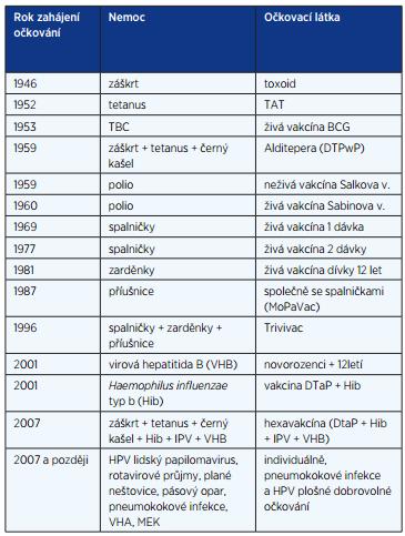 Zavedení očkování v Československu, resp. v České republice (10)
