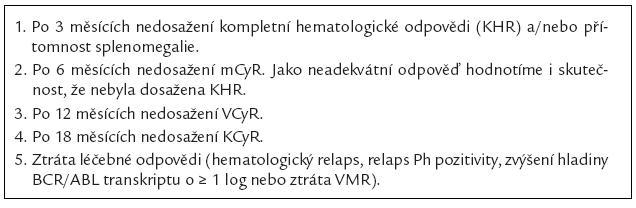 Tab. 1b. Nedosažení optimální léčebné odpovědi v čase od zahájení léčby imatinibem nebo ztráta léčebné odpovědi.