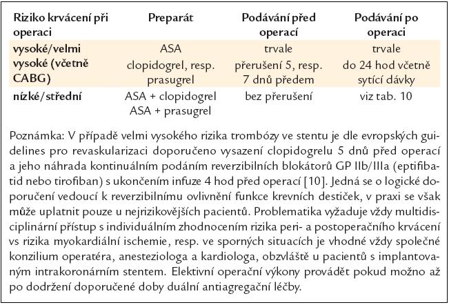 Chirurgické zákroky při duální (kombinované) antiagregační léčbě.