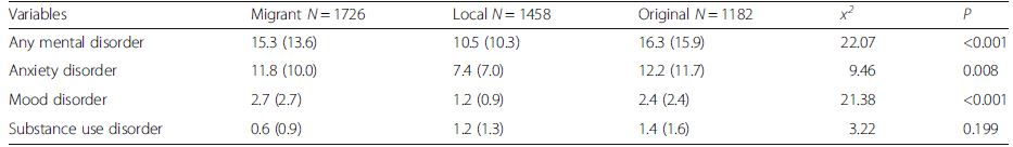 The prevalence of mental disorders among migrants, local residents and original residents, % (weighted prevalence)