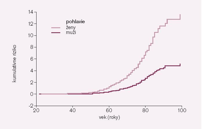 Porovnanie rizika prítomnosti AR ≥ 5 podľa pohlavia a veku.  AR ≥ 5 – absolútne riziko ≥ 5 (t. j. vysoké)