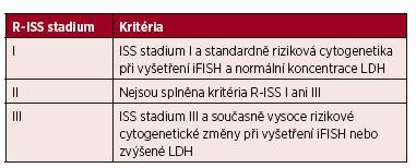 Tab. 4. 9 Revidovaný mezinárodní prognostický index (R-ISS) mnohočetného myelomu*