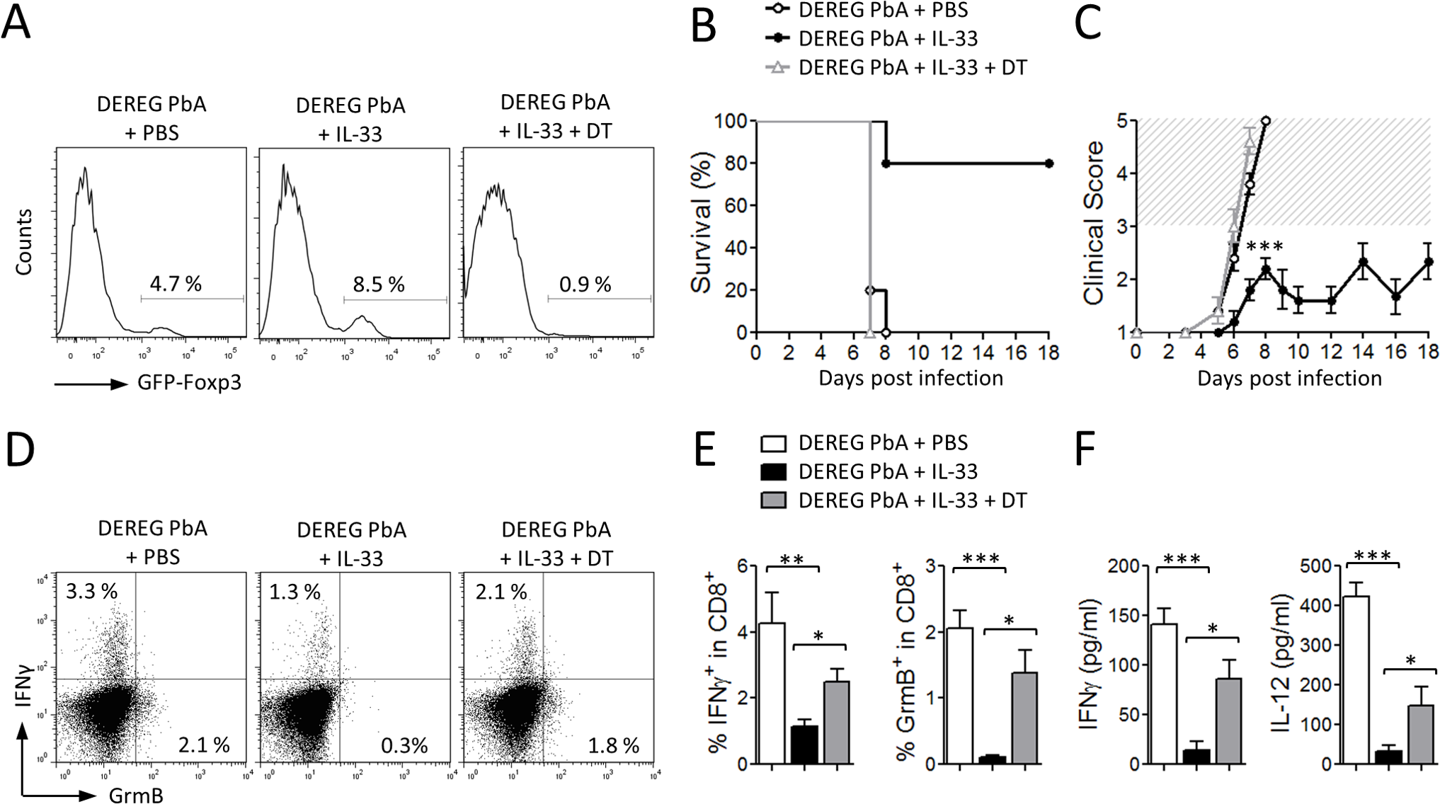 IL-33-mediated protection against ECM is Treg-dependent.