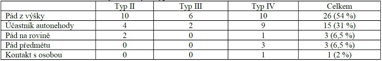 Mechanizmus úrazu u jednotlivých typů zlomenin