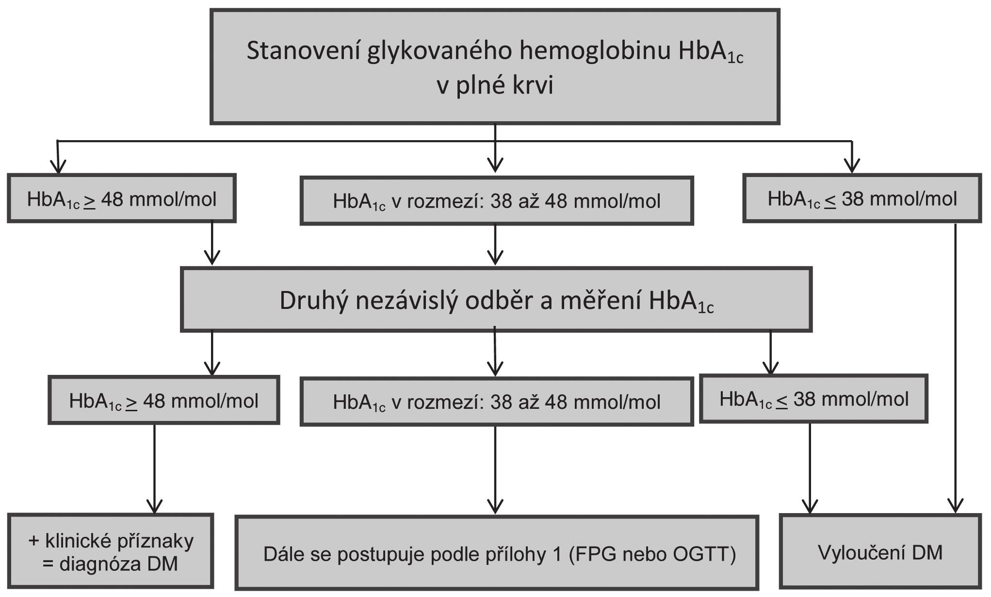 Příloha 3: Návrh algoritmu pro diagnózu diabetu pomocí stanovení HbA<sub>1c</sub>