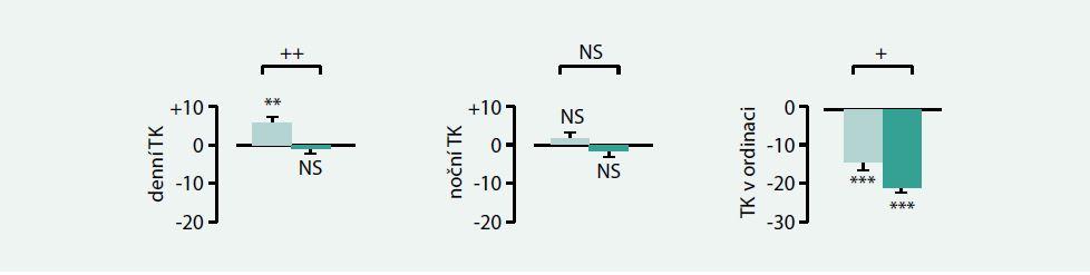 Změny systolického TK ve studii Syst-Eur u nemocných s hypertenzí bílého pláště (definované jako průměrný STK při ABPM < 140 mm Hg, klinický TK > 160 mm Hg). Upraveno podle [12]