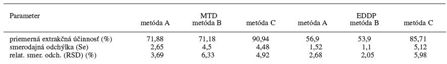 Účinnosť extrakcií z kvapaliny do kvapaliny pre metadón a EDDP z moču (n = 5)