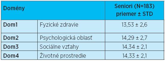 Doménové skóre pre WHOQOL-Bref pre súbor seniorov v zariadeniach pre seniorov