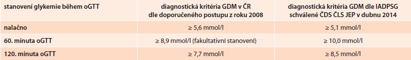 Srovnání diagnostických kritérií oGTT pro diagnózu GDM podle doporučeného postupu z roku 2008 a podle nového doporučeného postupu podle IADPSG schváleného ČDS ČLS JEP v dubnu 2014.