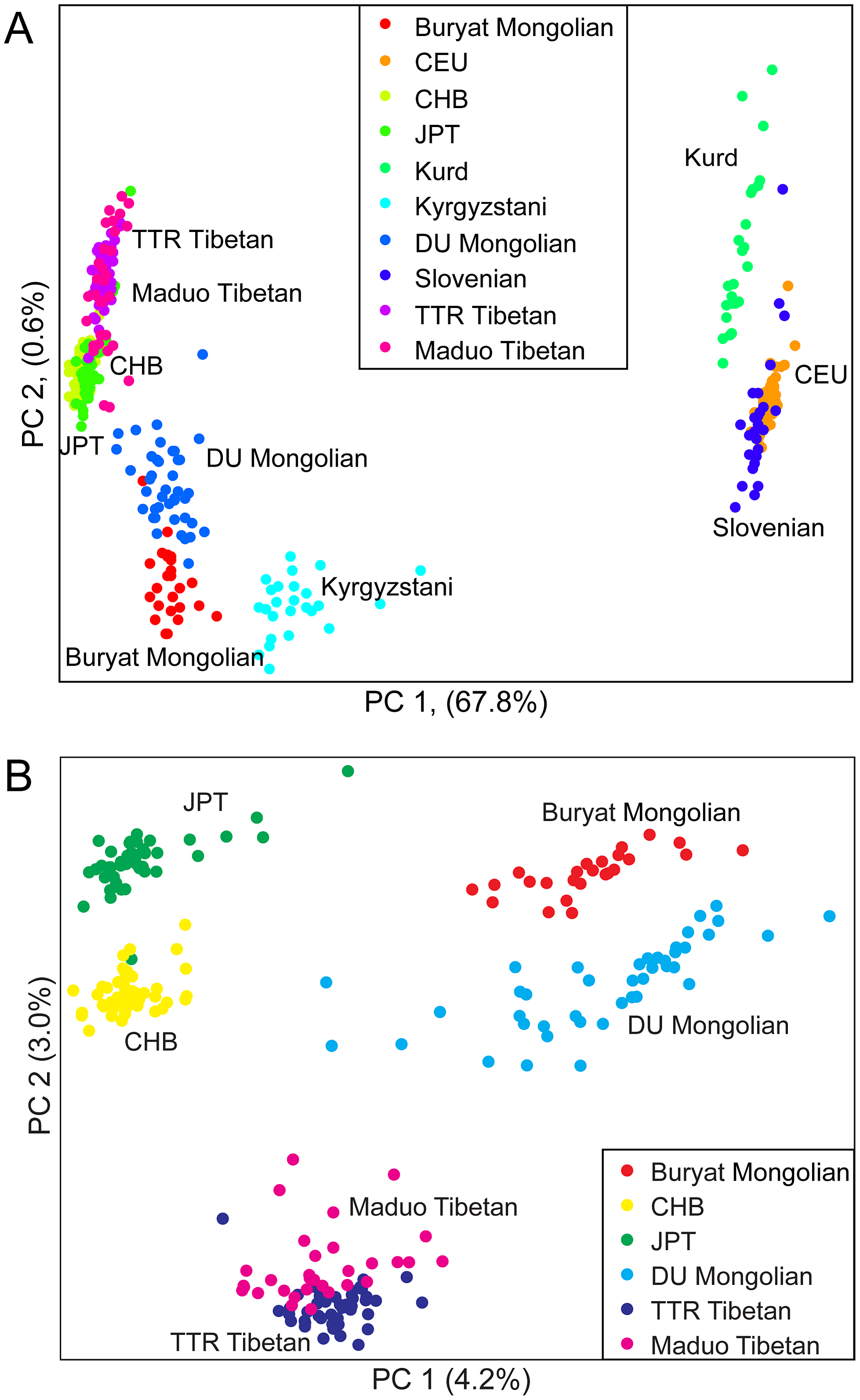 Principal components analysis of A) ten northern Eurasian populations; and B) six East Asian populations.